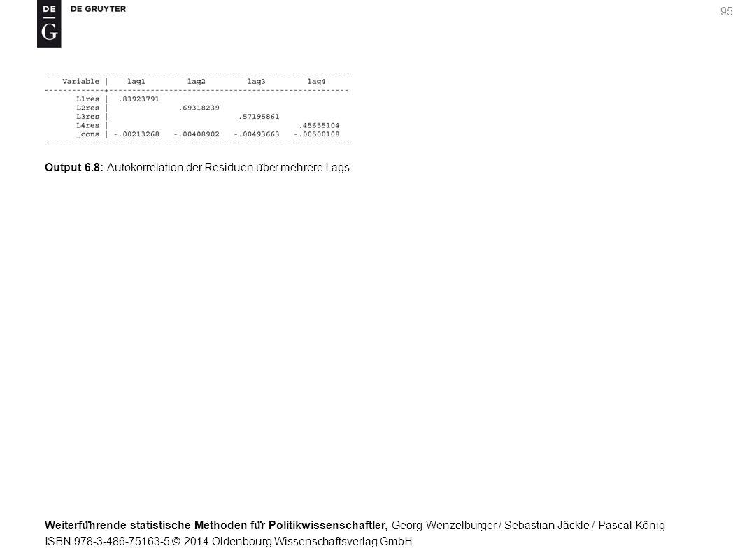 Weiterfu ̈ hrende statistische Methoden fu ̈ r Politikwissenschaftler, Georg Wenzelburger / Sebastian Jäckle / Pascal König ISBN 978-3-486-75163-5 © 2014 Oldenbourg Wissenschaftsverlag GmbH 95 Output 6.8: Autokorrelation der Residuen u ̈ ber mehrere Lags