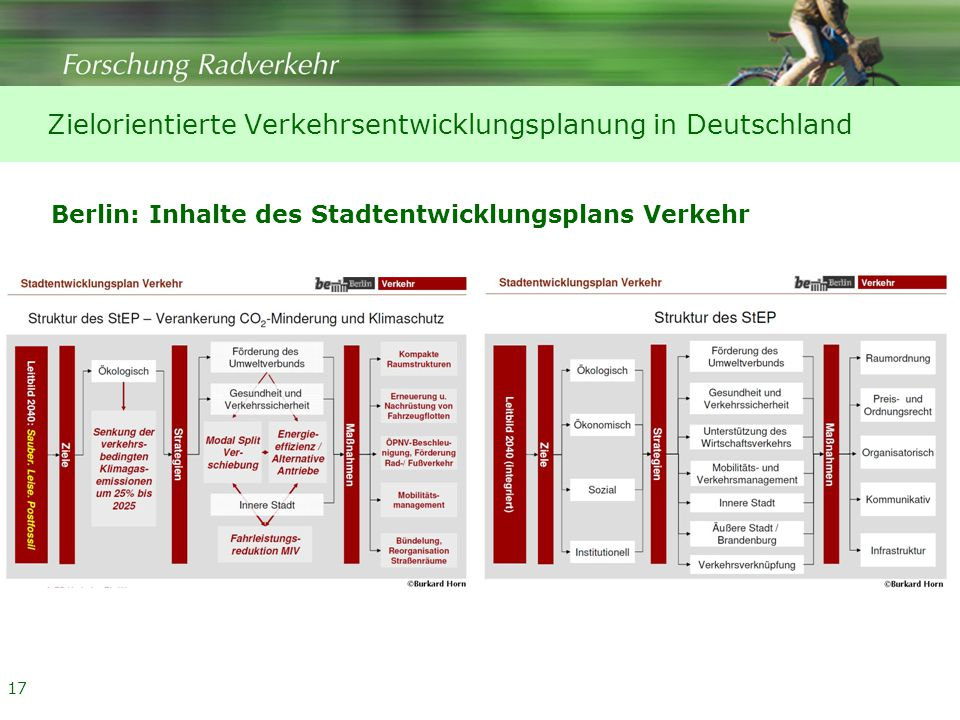 17 Zielorientierte Verkehrsentwicklungsplanung in Deutschland Berlin: Inhalte des Stadtentwicklungsplans Verkehr