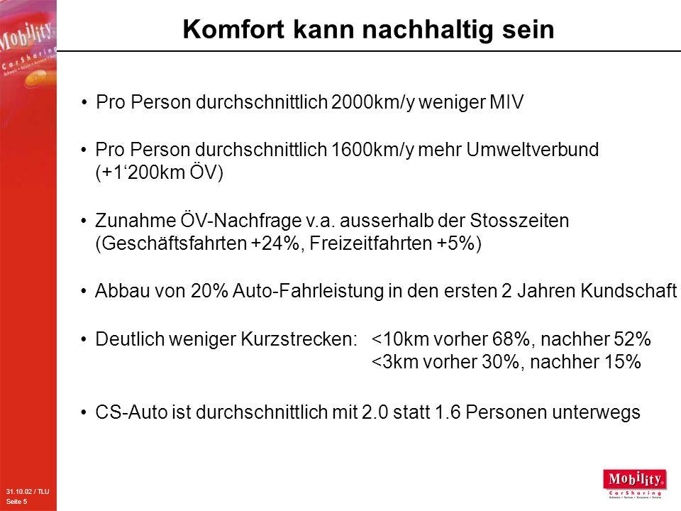 31.10.02 / TLU Seite 5 Komfort kann nachhaltig sein Pro Person durchschnittlich 2000km/y weniger MIV Pro Person durchschnittlich 1600km/y mehr Umweltverbund (+1'200km ÖV) Zunahme ÖV-Nachfrage v.a.
