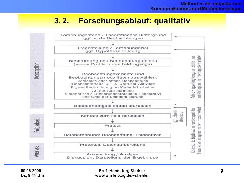 Methoden der empirischen Kommunikations- und Medienforschung 09.06.2009 Di., 9-11 Uhr Prof. Hans-Jörg Stiehler www.uni-leipzig.de/~stiehler 9 3.2.Fors