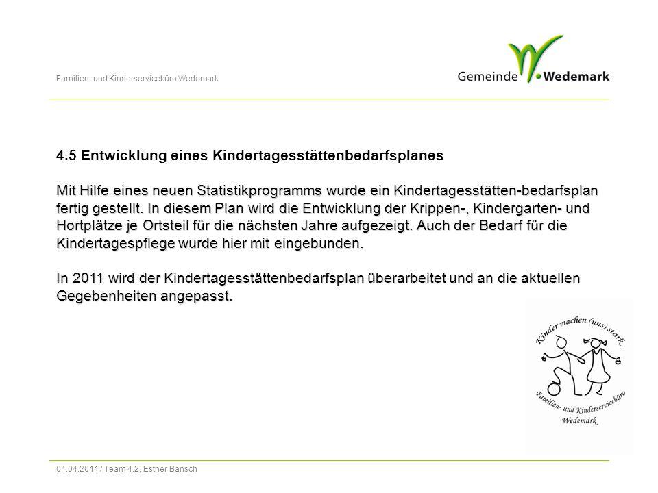 Familien- und Kinderservicebüro Wedemark 04.04.2011 / Team 4.2, Esther Bänsch 4.5 Entwicklung eines Kindertagesstättenbedarfsplanes Mit Hilfe eines neuen Statistikprogramms wurde ein Kindertagesstätten-bedarfsplan fertig gestellt.