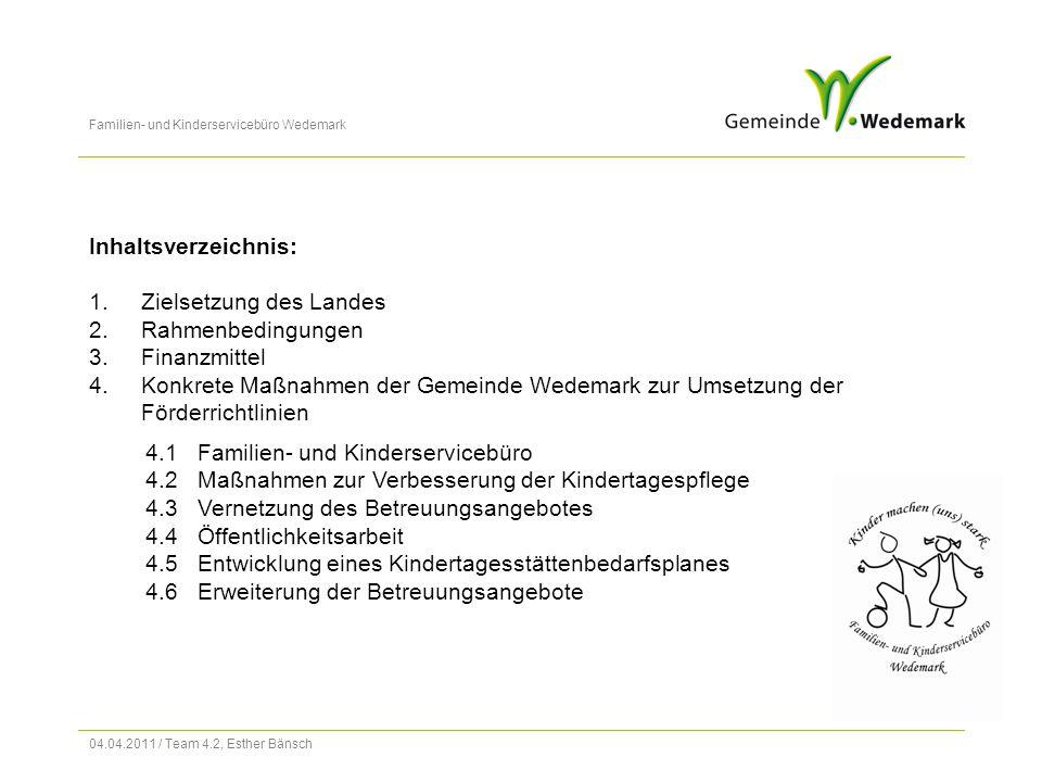Familien- und Kinderservicebüro Wedemark 04.04.2011 / Team 4.2, Esther Bänsch (Fortsetzung) Erweiterung der Betreuungsangebote in 2009: In der Kindertagesstätte Zwergenburg wurde zum 01.08.2009 eine Hortkleingruppe mit 10 Plätzen eingerichtet In der Kindertagesstätte Zwergenburg wurde zum 01.08.2009 eine Hortkleingruppe mit 10 Plätzen eingerichtet Ferner sind im Kindergartenbereich zahlreiche Umwandlungen von Vormittags- auf Ganztagsplätze erfolgt (insgesamt: 75 Plätze) als Reaktion auf den gestiegenen Bedarf an Ganztagsbetreuung Ferner sind im Kindergartenbereich zahlreiche Umwandlungen von Vormittags- auf Ganztagsplätze erfolgt (insgesamt: 75 Plätze) als Reaktion auf den gestiegenen Bedarf an Ganztagsbetreuung In der Kita Abbensen fand die Umwandlung einer Gruppe in eine Familiengruppe statt In der Kita Abbensen fand die Umwandlung einer Gruppe in eine Familiengruppe statt