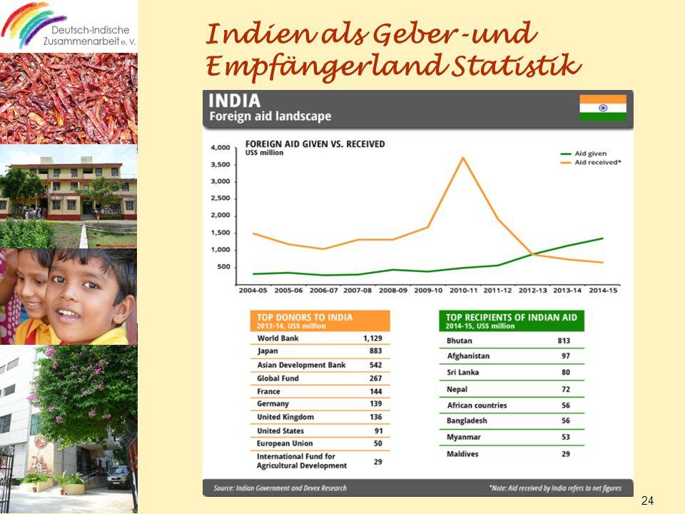Indien als Geber-und Empfängerland Statistik 24