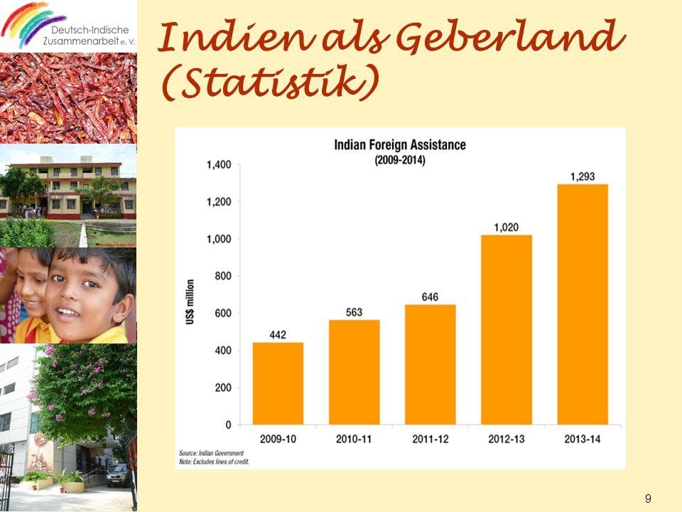 Indien als Geberland (Statistik) 9