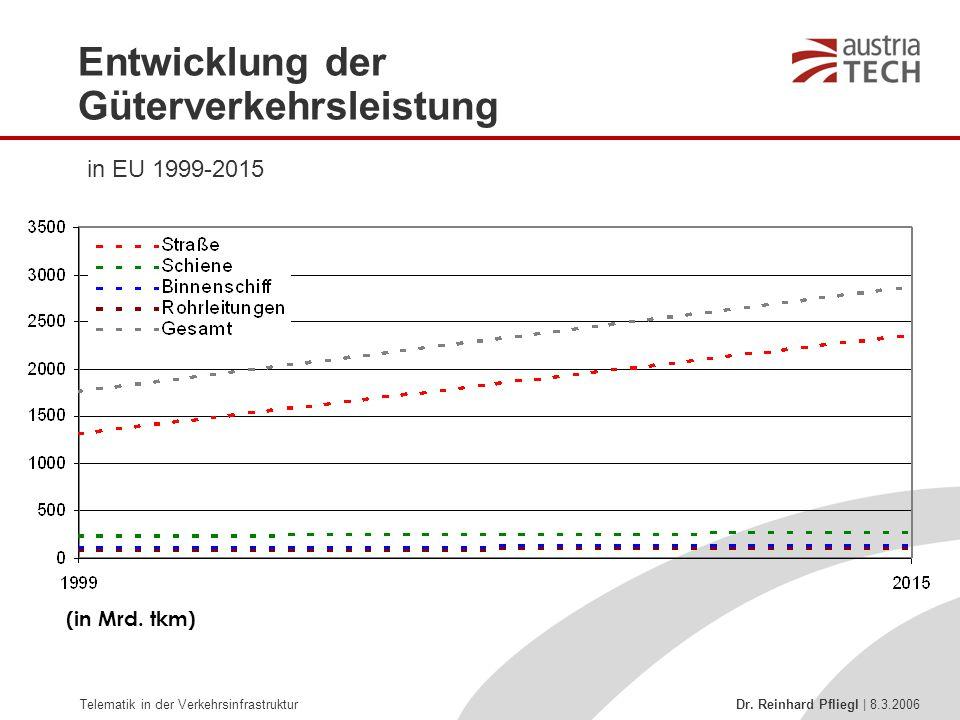 Telematik in der Verkehrsinfrastruktur Dr. Reinhard Pfliegl | 8.3.2006 Entwicklung der Güterverkehrsleistung in EU 1999-2015 (in Mrd. tkm)
