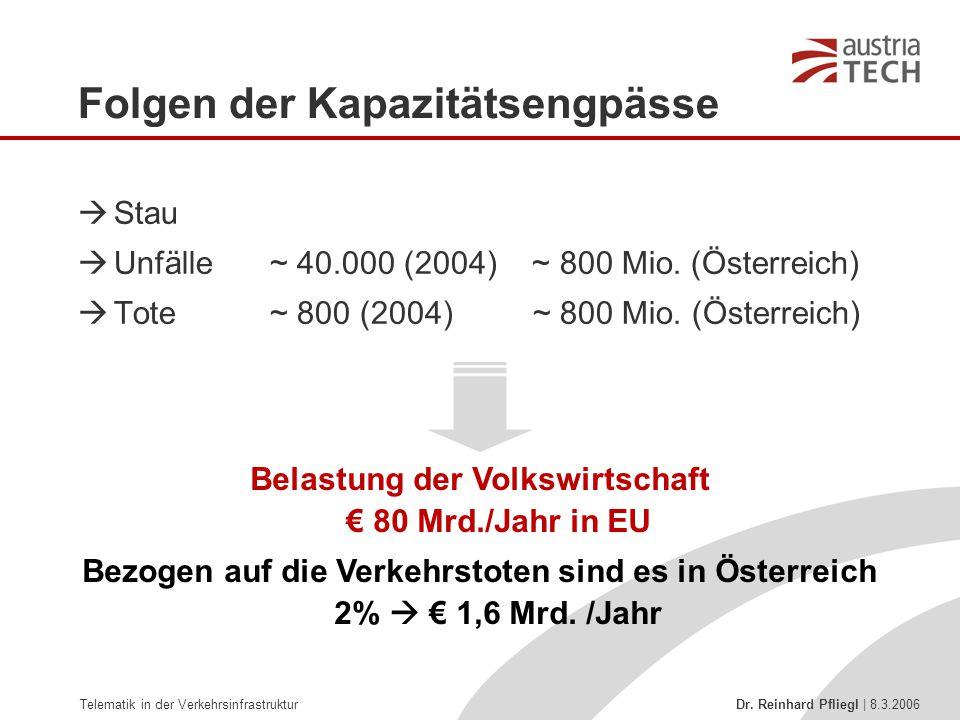 Telematik in der Verkehrsinfrastruktur Dr. Reinhard Pfliegl | 8.3.2006 Folgen der Kapazitätsengpässe  Stau  Unfälle~ 40.000 (2004) ~ 800 Mio. (Öster