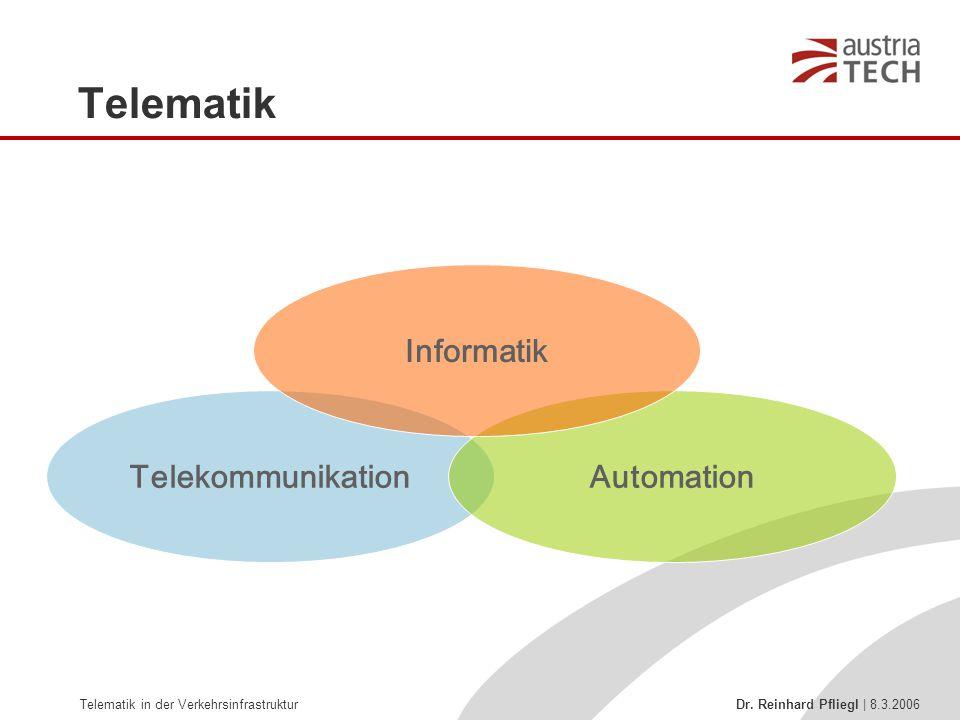 Telematik in der Verkehrsinfrastruktur Dr. Reinhard Pfliegl | 8.3.2006 TelekommunikationAutomation Informatik Telematik