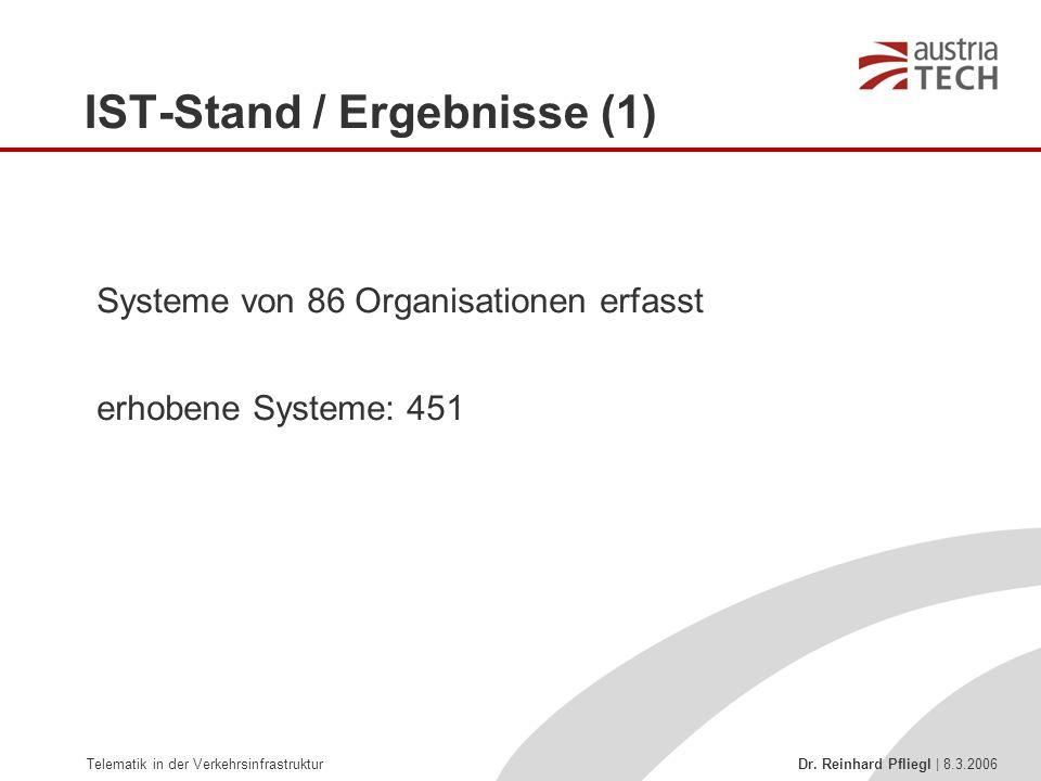 Telematik in der Verkehrsinfrastruktur Dr. Reinhard Pfliegl | 8.3.2006 Systeme von 86 Organisationen erfasst erhobene Systeme: 451 IST-Stand / Ergebni