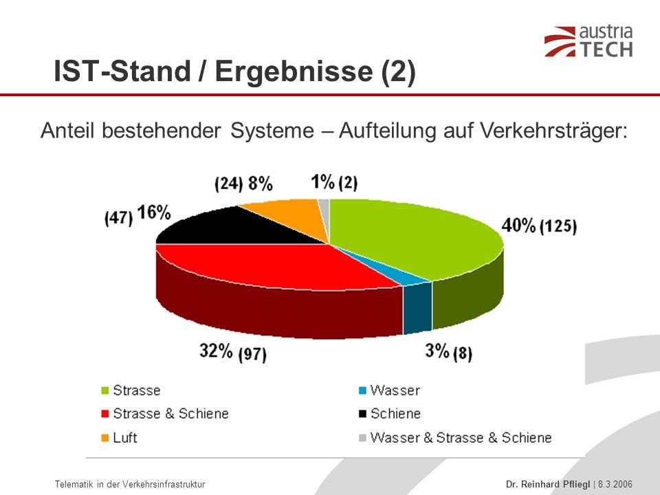Telematik in der Verkehrsinfrastruktur Dr. Reinhard Pfliegl | 8.3.2006 Anteil bestehender Systeme – Aufteilung auf Verkehrsträger: IST-Stand / Ergebni