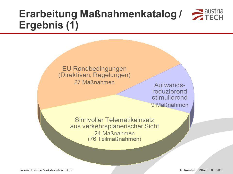 Telematik in der Verkehrsinfrastruktur Dr. Reinhard Pfliegl | 8.3.2006 Sinnvoller Telematikeinsatz aus verkehrsplanerischer Sicht 24 Maßnahmen (76 Tei