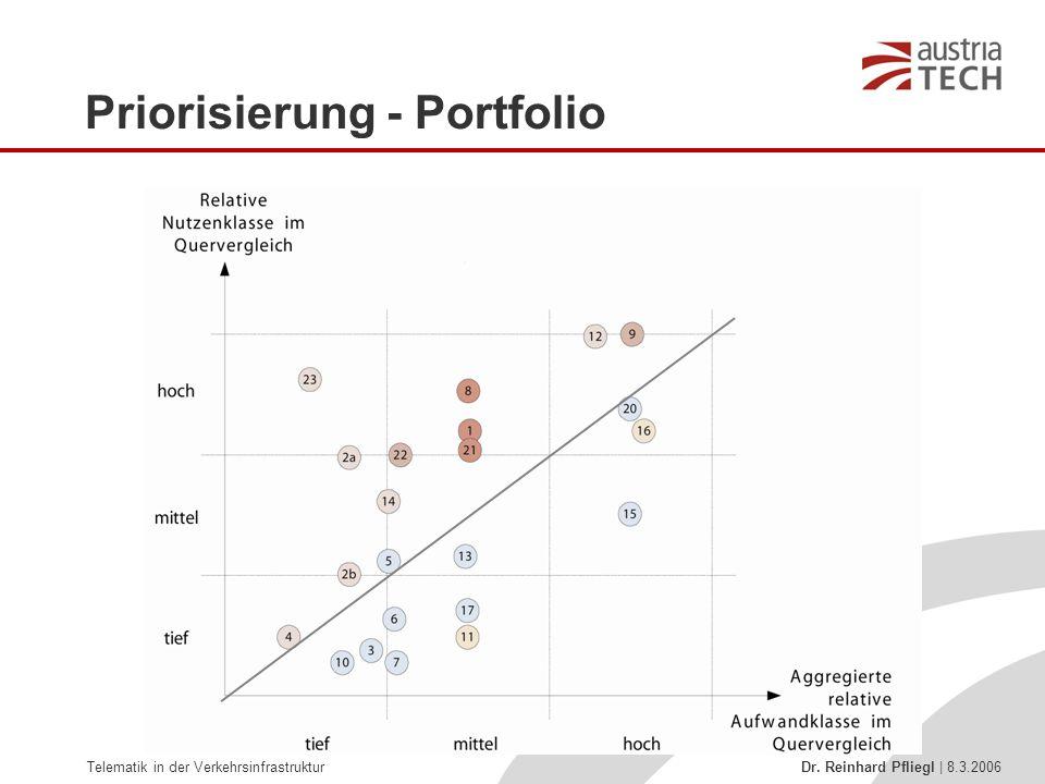 Telematik in der Verkehrsinfrastruktur Dr. Reinhard Pfliegl | 8.3.2006 Priorisierung - Portfolio