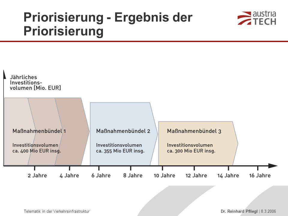 Telematik in der Verkehrsinfrastruktur Dr. Reinhard Pfliegl | 8.3.2006 Priorisierung - Ergebnis der Priorisierung