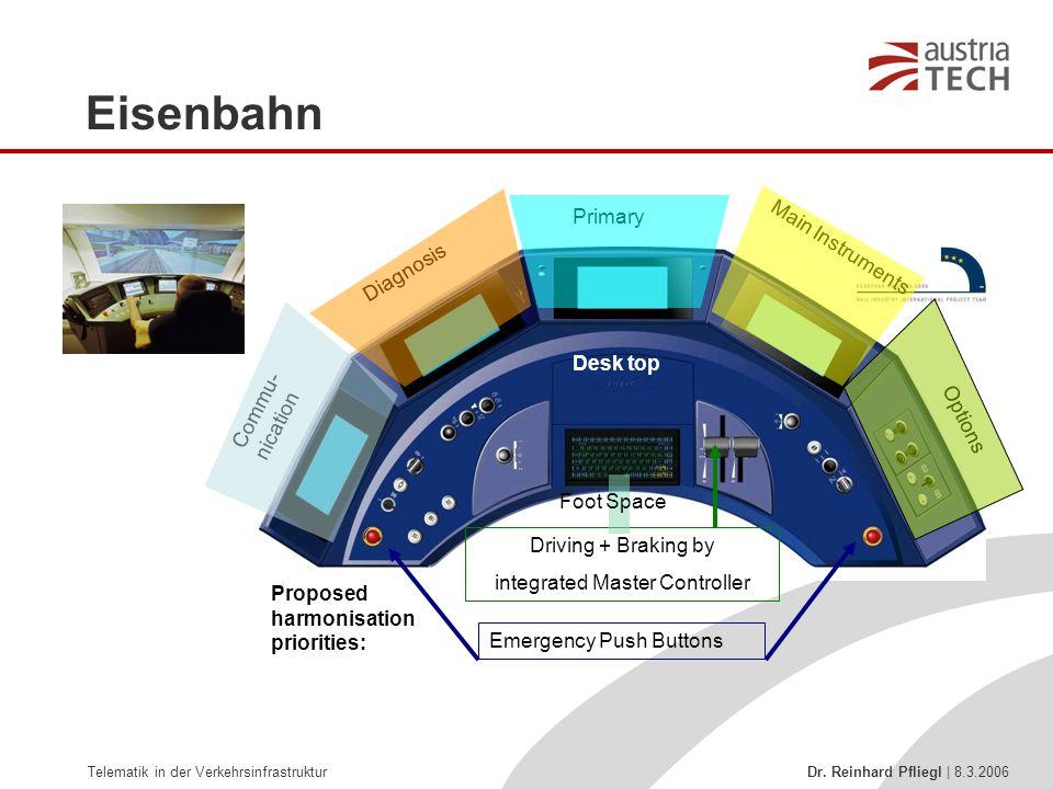 Telematik in der Verkehrsinfrastruktur Dr. Reinhard Pfliegl | 8.3.2006 Eisenbahn Proposed harmonisation priorities: Driving + Braking by integrated Ma