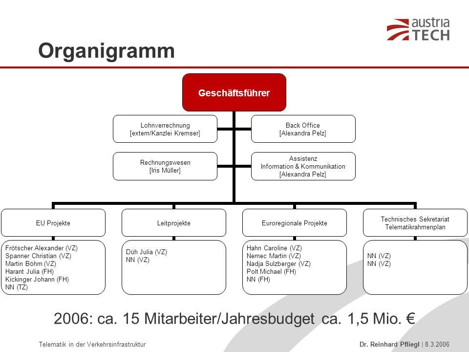 Telematik in der Verkehrsinfrastruktur Dr. Reinhard Pfliegl | 8.3.2006 Organigramm Geschäftsführer EU Projekte Frötscher Alexander (VZ) Spanner Christ