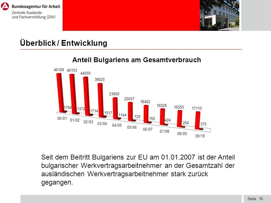 Seite16 Überblick / Entwicklung Seit dem Beitritt Bulgariens zur EU am 01.01.2007 ist der Anteil bulgarischer Werkvertragsarbeitnehmer an der Gesamtzahl der ausländischen Werkvertragsarbeitnehmer stark zurück gegangen.