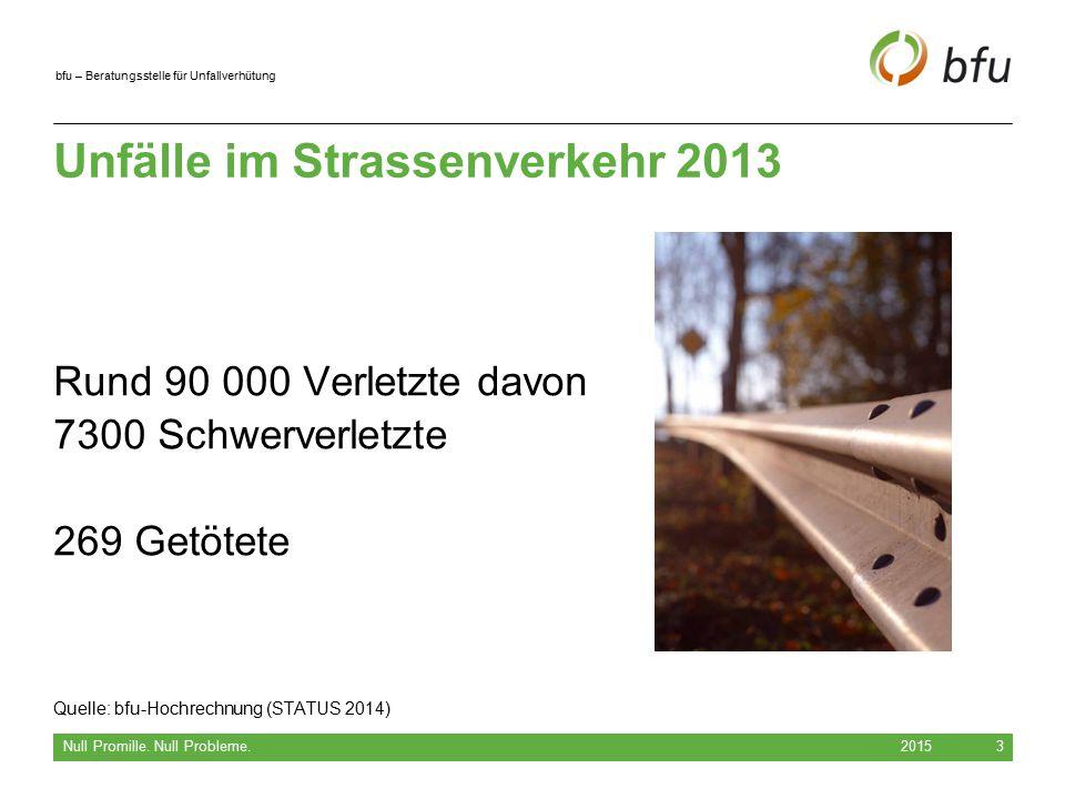bfu – Beratungsstelle für Unfallverhütung Wichtigste Unfallursachen im Strassenverkehr in der Schweiz ( Schwerverletzte und Getötete) 20154 Null Promille.