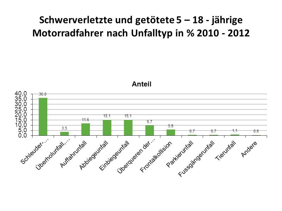 Schwerverletzte und getötete 5 – 18 - jährige Motorradfahrer nach Unfalltyp in % 2010 - 2012