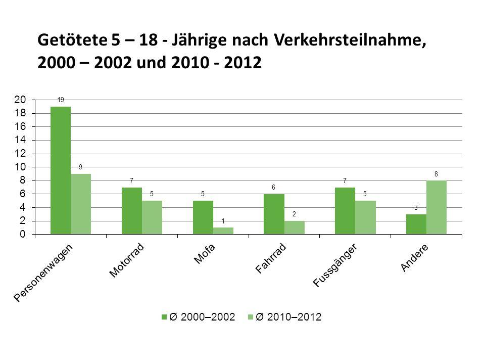 Getötete 5 – 18 - Jährige nach Verkehrsteilnahme, 2000 – 2002 und 2010 - 2012
