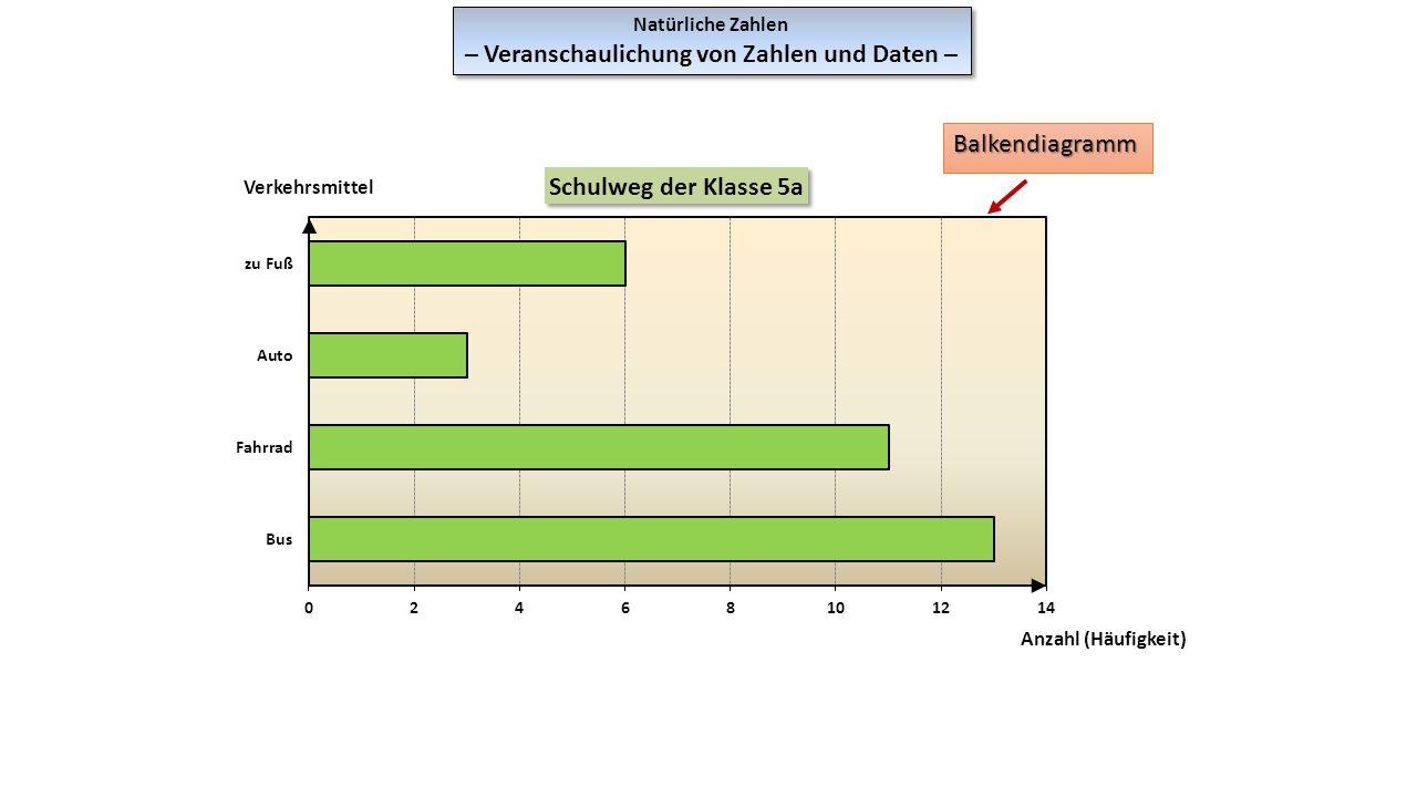 Natürliche Zahlen – Veranschaulichung von Zahlen und Daten – Natürliche Zahlen – Veranschaulichung von Zahlen und Daten – Balkendiagramm