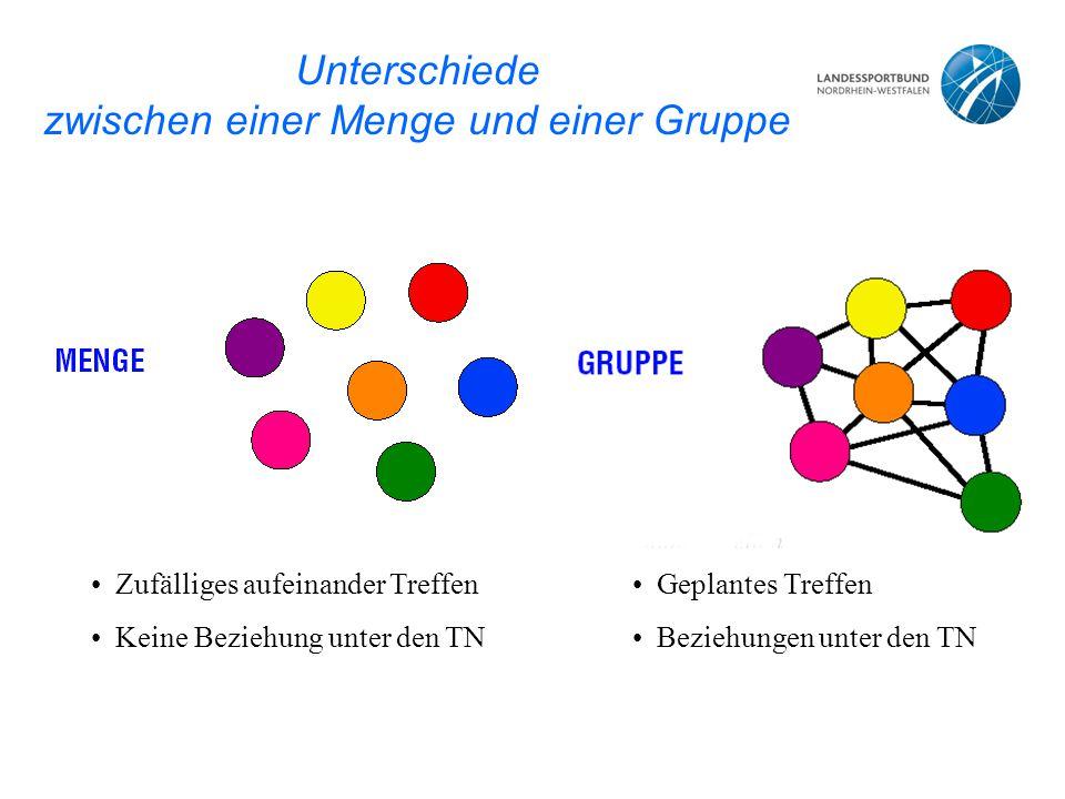 Unterschiede zwischen einer Menge und einer Gruppe Zufälliges aufeinander Treffen Keine Beziehung unter den TN Geplantes Treffen Beziehungen unter den