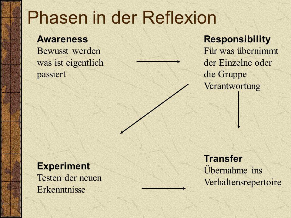Awareness Bewusst werden was ist eigentlich passiert Responsibility Für was übernimmt der Einzelne oder die Gruppe Verantwortung Transfer Übernahme ins Verhaltensrepertoire Experiment Testen der neuen Erkenntnisse Phasen in der Reflexion