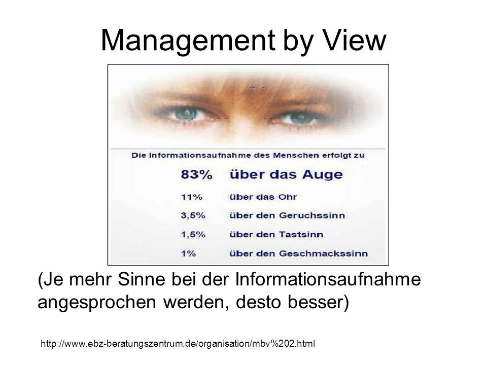 Management by View (Je mehr Sinne bei der Informationsaufnahme angesprochen werden, desto besser) http://www.ebz-beratungszentrum.de/organisation/mbv%