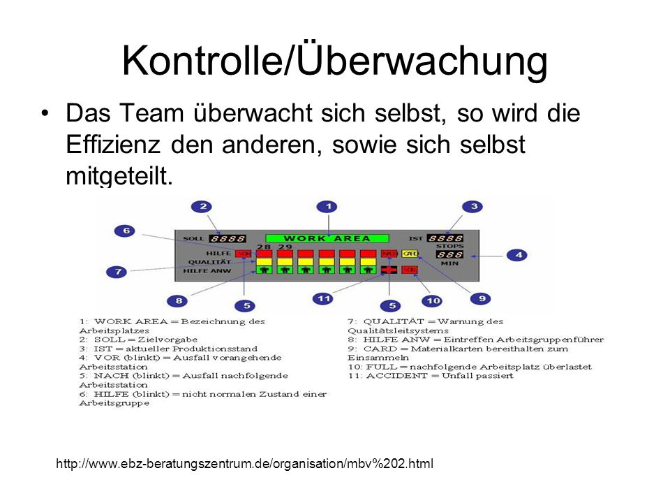 Kontrolle/Überwachung Das Team überwacht sich selbst, so wird die Effizienz den anderen, sowie sich selbst mitgeteilt. http://www.ebz-beratungszentrum