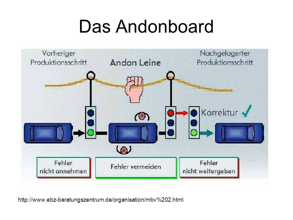 Das Andonboard http://www.ebz-beratungszentrum.de/organisation/mbv%202.html