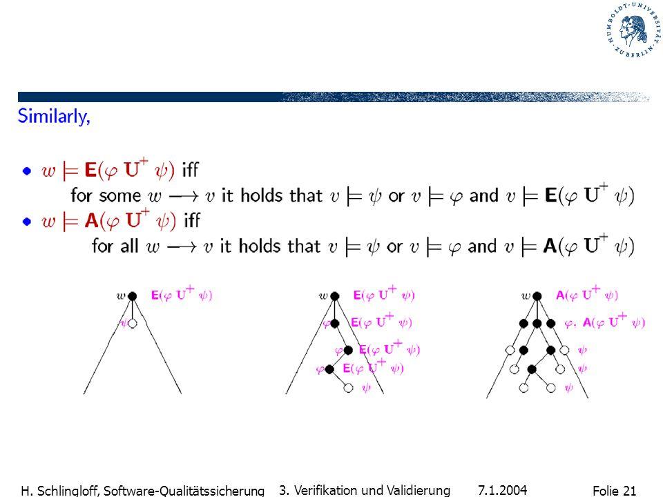 Folie 21 H. Schlingloff, Software-Qualitätssicherung 7.1.2004 3. Verifikation und Validierung