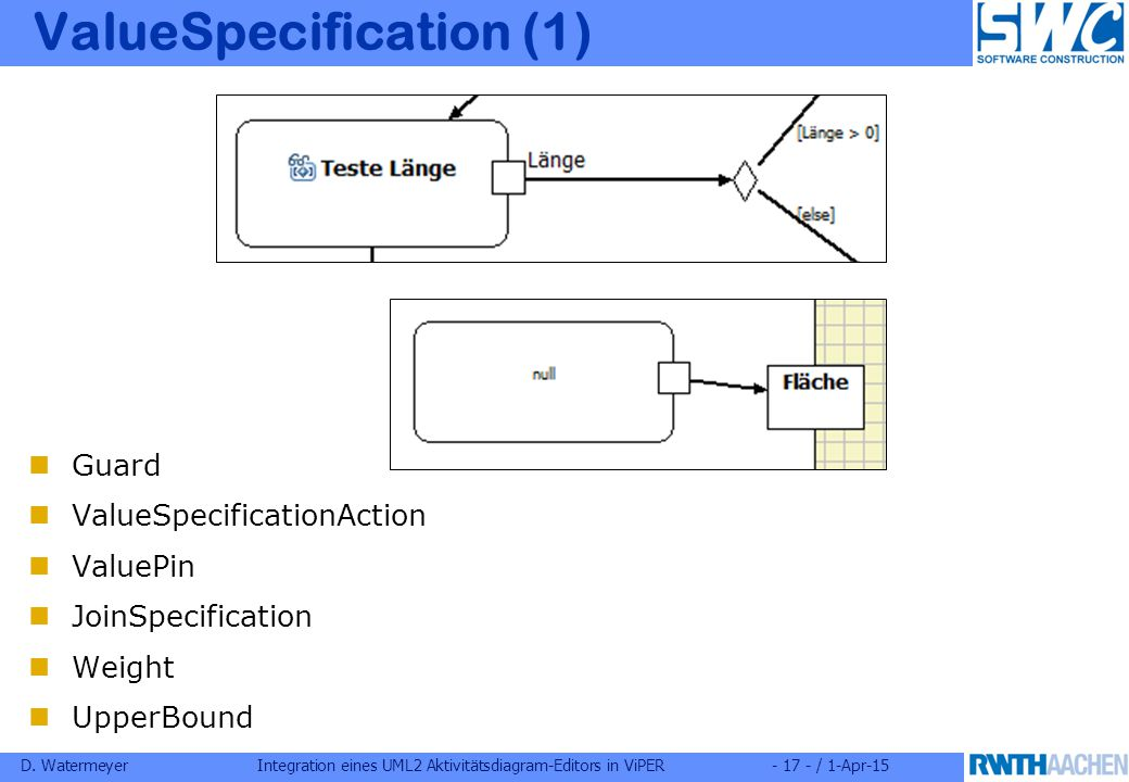 D. WatermeyerIntegration eines UML2 Aktivitätsdiagram-Editors in ViPER- 17 - / 1-Apr-15 ValueSpecification (1) Guard ValueSpecificationAction ValuePin
