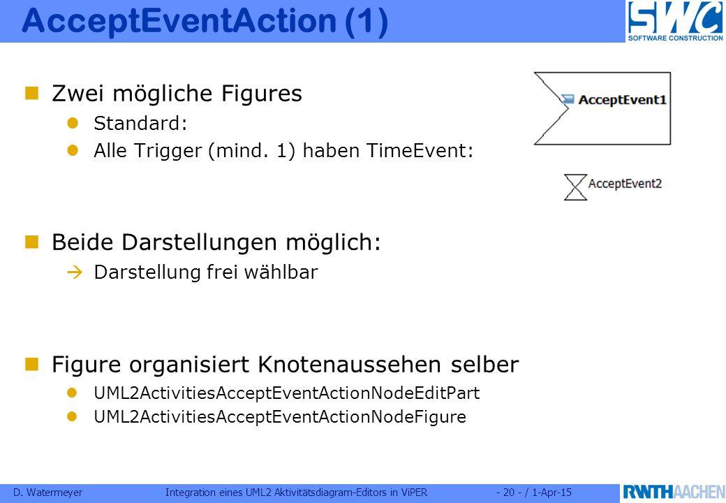D. WatermeyerIntegration eines UML2 Aktivitätsdiagram-Editors in ViPER- 20 - / 1-Apr-15 AcceptEventAction (1) Zwei mögliche Figures Standard: Alle Tri