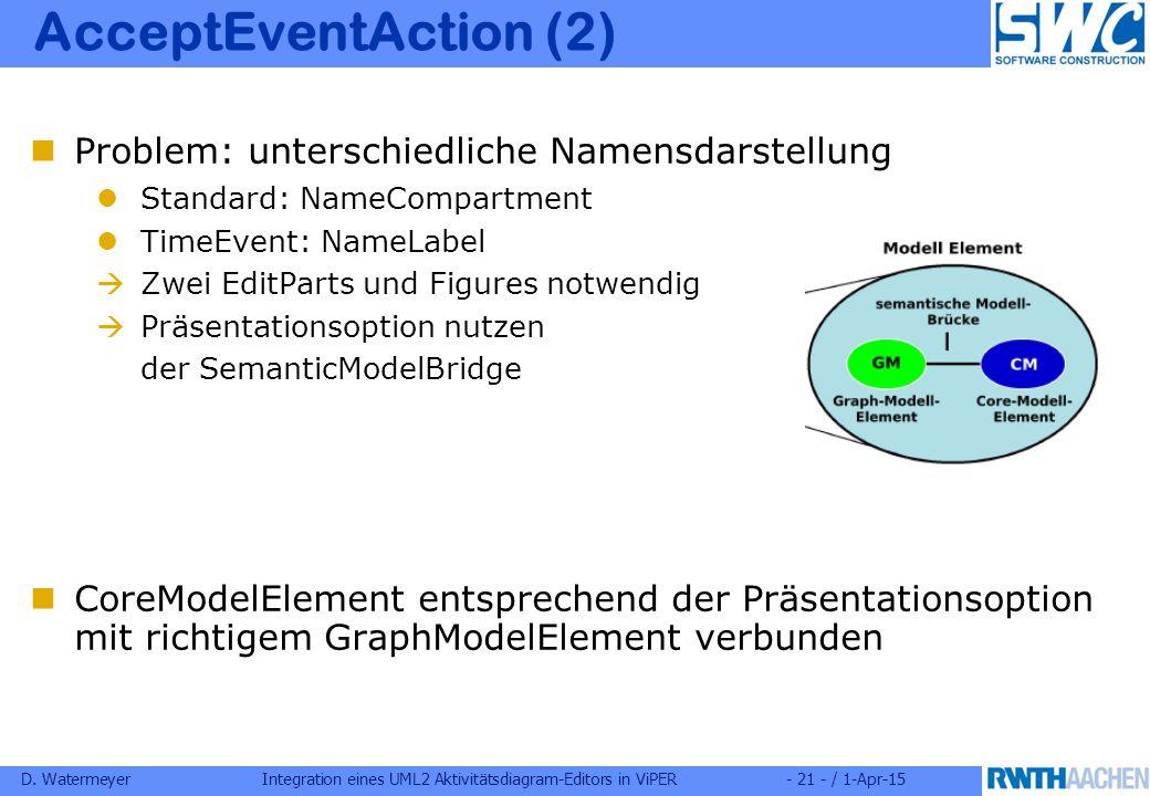 D. WatermeyerIntegration eines UML2 Aktivitätsdiagram-Editors in ViPER- 21 - / 1-Apr-15 AcceptEventAction (2) Problem: unterschiedliche Namensdarstell