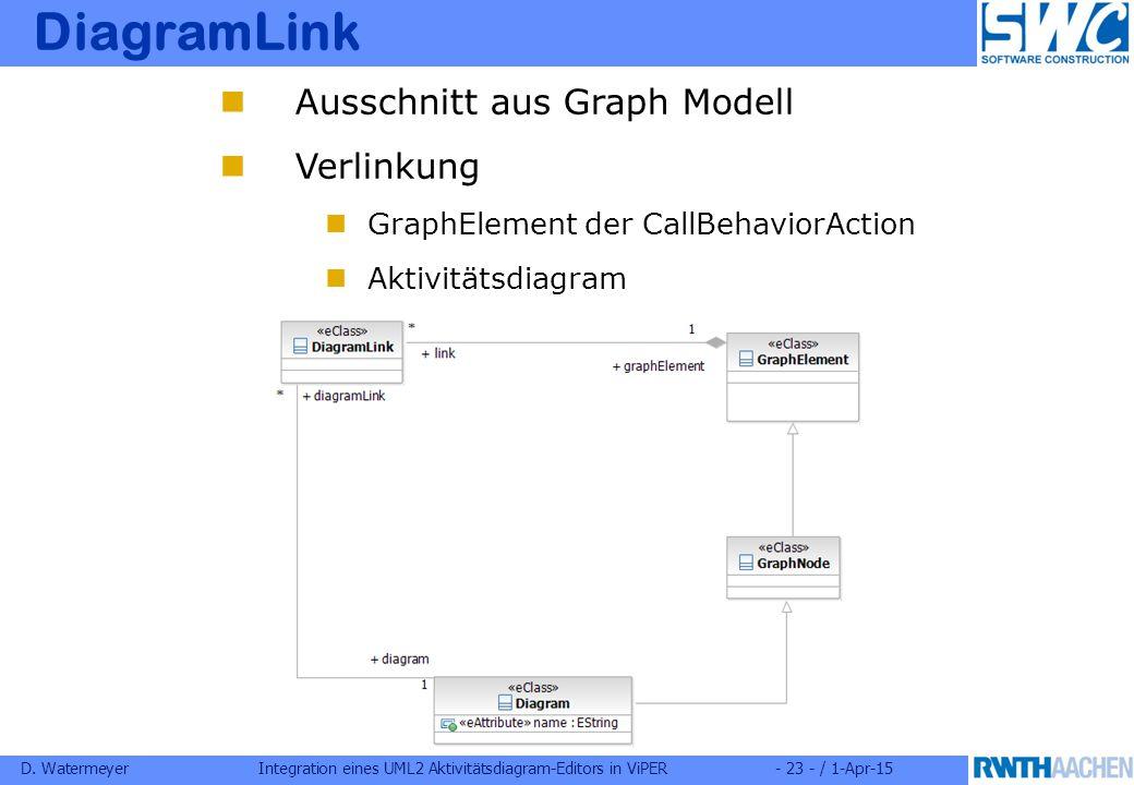 D. WatermeyerIntegration eines UML2 Aktivitätsdiagram-Editors in ViPER- 23 - / 1-Apr-15 DiagramLink Ausschnitt aus Graph Modell Verlinkung GraphElemen