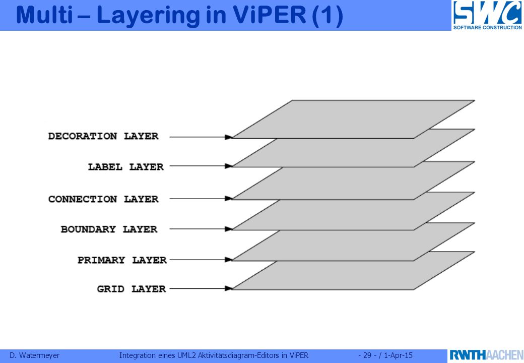 D. WatermeyerIntegration eines UML2 Aktivitätsdiagram-Editors in ViPER- 29 - / 1-Apr-15 Multi – Layering in ViPER (1)