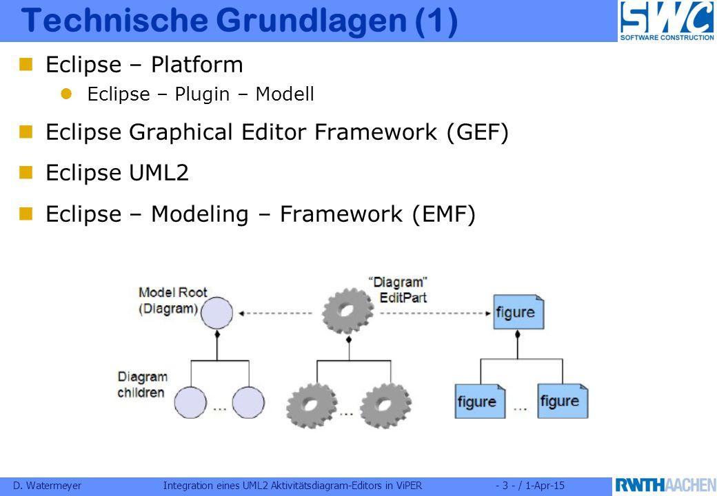 D. WatermeyerIntegration eines UML2 Aktivitätsdiagram-Editors in ViPER- 3 - / 1-Apr-15 Technische Grundlagen (1) Eclipse – Platform Eclipse – Plugin –