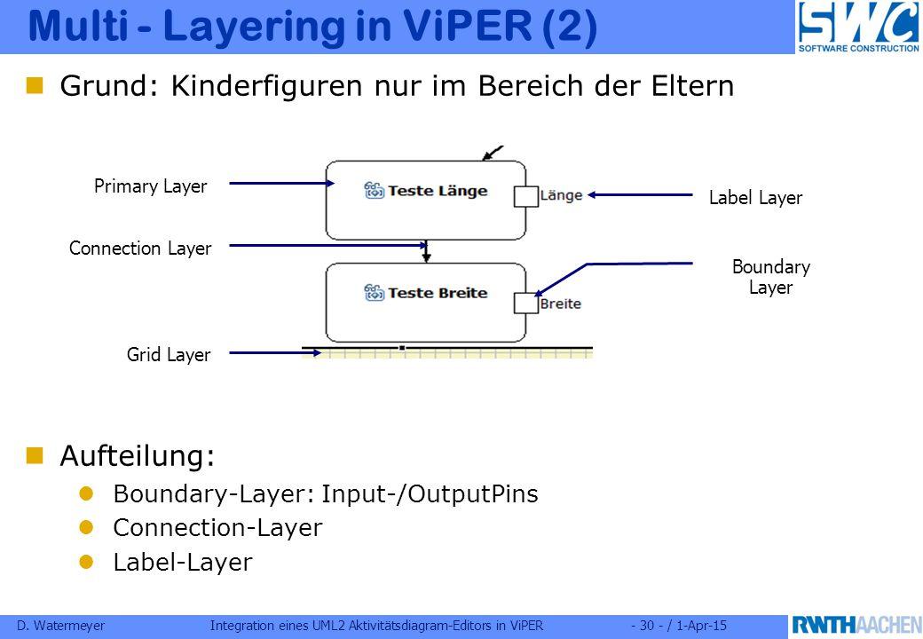 D. WatermeyerIntegration eines UML2 Aktivitätsdiagram-Editors in ViPER- 30 - / 1-Apr-15 Grund: Kinderfiguren nur im Bereich der Eltern Aufteilung: Bou
