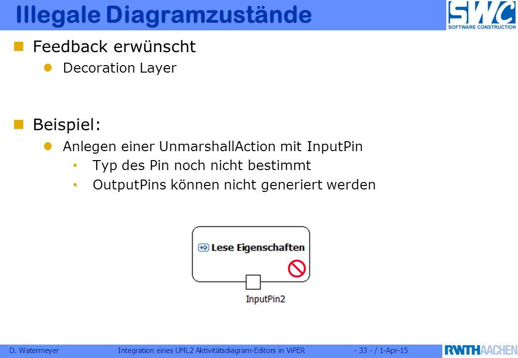 D. WatermeyerIntegration eines UML2 Aktivitätsdiagram-Editors in ViPER- 33 - / 1-Apr-15 Illegale Diagramzustände Feedback erwünscht Decoration Layer B