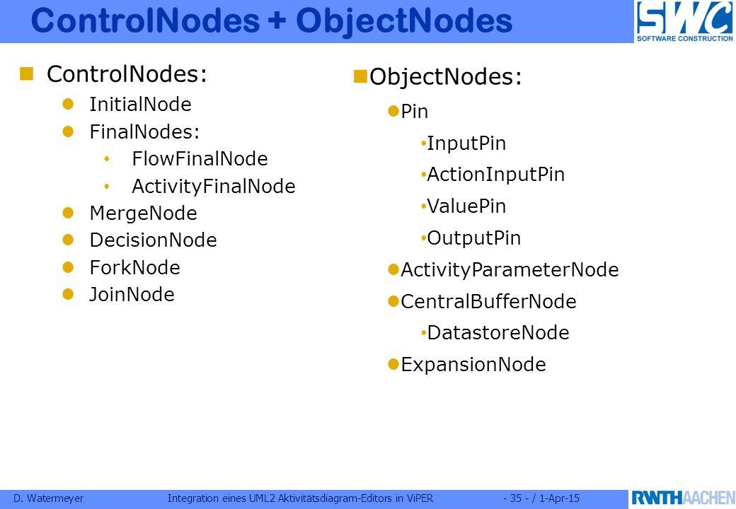 D. WatermeyerIntegration eines UML2 Aktivitätsdiagram-Editors in ViPER- 35 - / 1-Apr-15 ControlNodes + ObjectNodes ControlNodes: InitialNode FinalNode