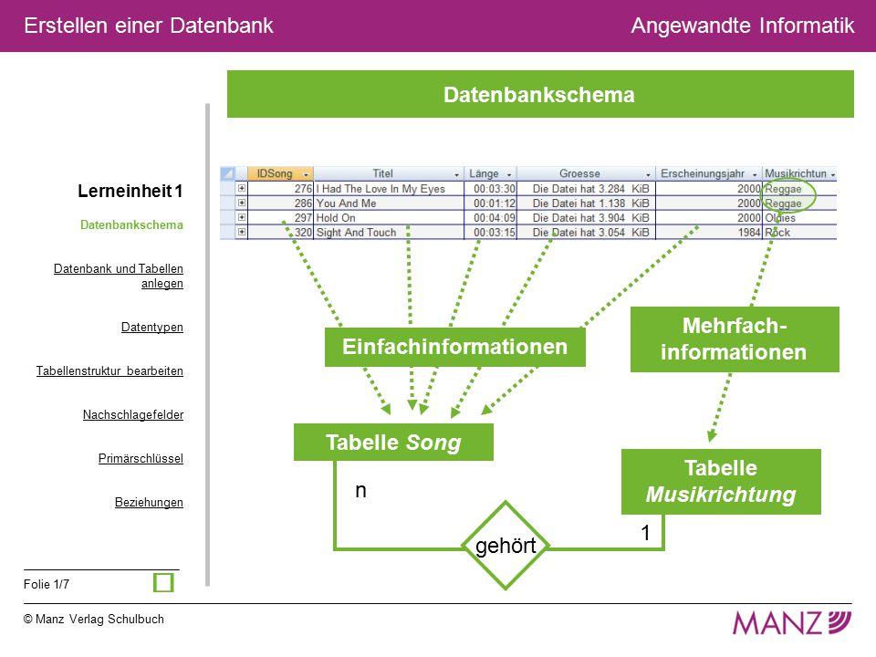 © Manz Verlag Schulbuch Angewandte Informatik Folie 1/7 Erstellen einer Datenbank Datenbankschema Datenbank und Tabellen anlegen Datentypen Tabellenst