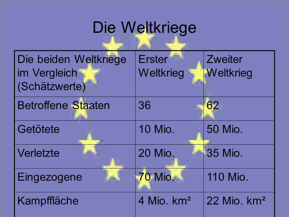 Die Weltkriege Die beiden Weltkriege im Vergleich (Schätzwerte) Erster Weltkrieg Zweiter Weltkrieg Betroffene Staaten3662 Getötete10 Mio.50 Mio. Verle
