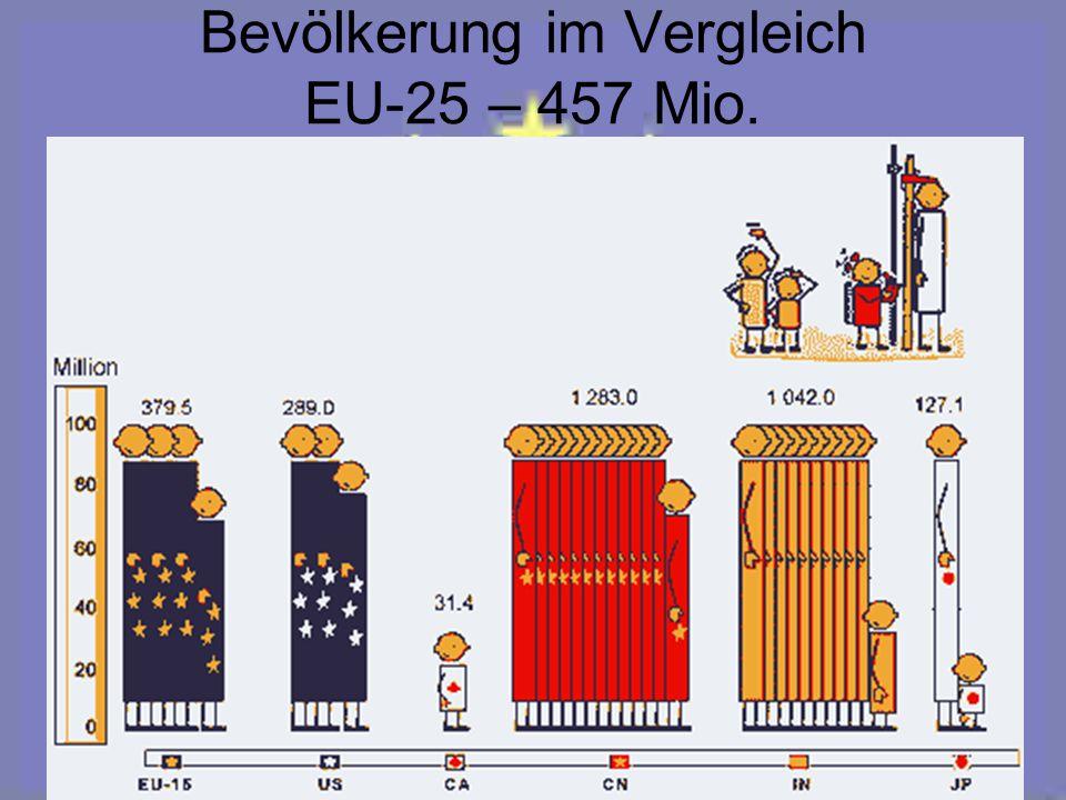 Bevölkerungsdichte im Vergleich