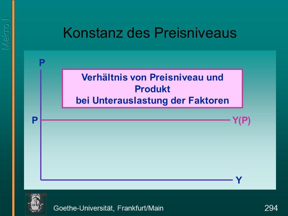 Goethe-Universität, Frankfurt/Main 294 Konstanz des Preisniveaus P Y Y(P)P Verhältnis von Preisniveau und Produkt bei Unterauslastung der Faktoren