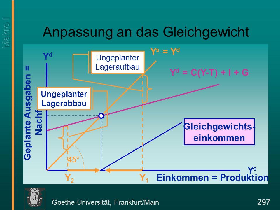Goethe-Universität, Frankfurt/Main 297 Anpassung an das Gleichgewicht Einkommen = Produktion YdYd YsYs Geplante Ausgaben = Nachfrage Y s = Y d 45° Y d = C(Y-T) + I + G Gleichgewichts- einkommen Ungeplanter Lageraufbau Y1Y1 Ungeplanter Lagerabbau Y2Y2