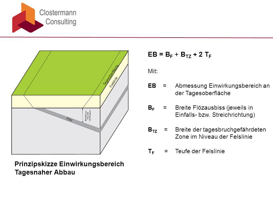 Prinzipskizze Einwirkungsbereich Tagesnaher Abbau EB = B F + B TZ + 2 T F Mit: EB =Abmessung Einwirkungsbereich an der Tagesoberfläche B F =Breite Flözausbiss (jeweils in Einfalls- bzw.