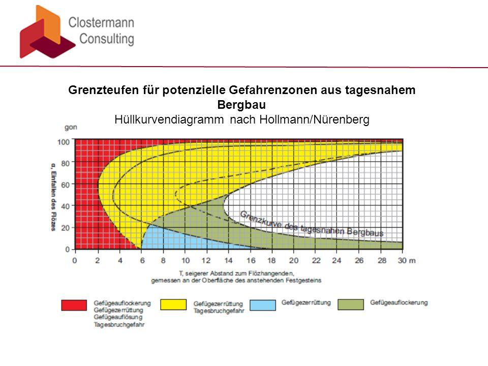 Grenzteufen für potenzielle Gefahrenzonen aus tagesnahem Bergbau Hüllkurvendiagramm nach Hollmann/Nürenberg
