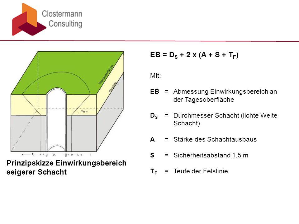 Prinzipskizze Einwirkungsbereich seigerer Schacht EB = D S + 2 x (A + S + T F ) Mit: EB =Abmessung Einwirkungsbereich an der Tagesoberfläche D S =Durchmesser Schacht (lichte Weite Schacht) A=Stärke des Schachtausbaus S=Sicherheitsabstand 1,5 m T F =Teufe der Felslinie