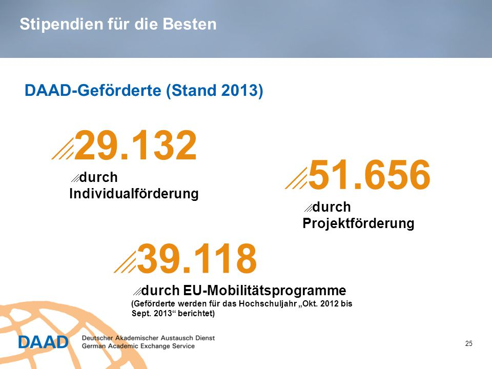 Stipendien für die Besten 25 DAAD-Geförderte (Stand 2013)  29.132  durch Individualförderung  39.118  durch EU-Mobilitätsprogramme (Geförderte wer