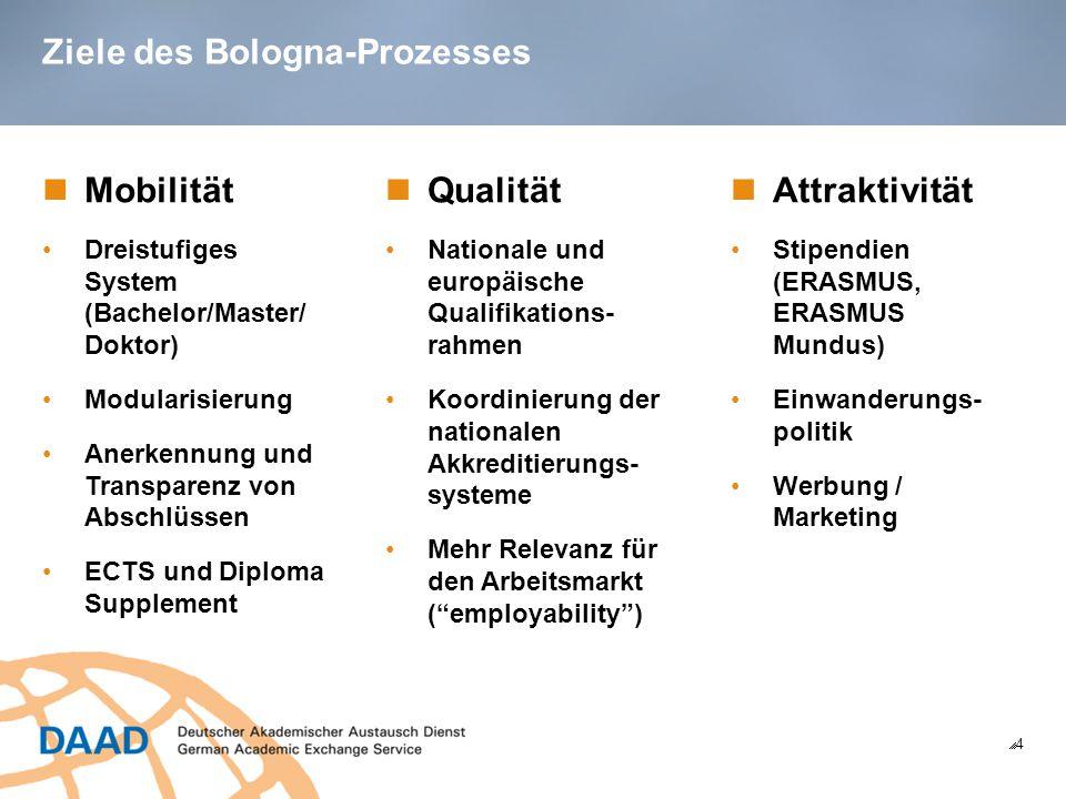 Ziele des Bologna-Prozesses 44 Mobilität Dreistufiges System (Bachelor/Master/ Doktor) Modularisierung Anerkennung und Transparenz von Abschlüssen ECTS und Diploma Supplement Qualität Nationale und europäische Qualifikations- rahmen Koordinierung der nationalen Akkreditierungs- systeme Mehr Relevanz für den Arbeitsmarkt ( employability ) Attraktivität Stipendien (ERASMUS, ERASMUS Mundus) Einwanderungs- politik Werbung / Marketing