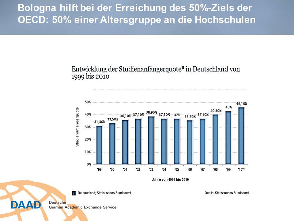 Bologna hilft bei der Erreichung des 50%-Ziels der OECD: 50% einer Altersgruppe an die Hochschulen