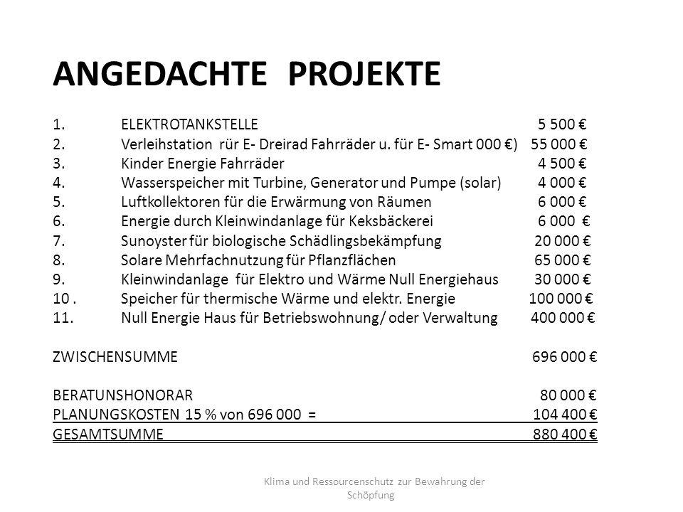 ANGEDACHTE PROJEKTE 1.ELEKTROTANKSTELLE 5 500 € 2.Verleihstation rür E- Dreirad Fahrräder u.für E- Smart 000 €)55 000 € 3.Kinder Energie Fahrräder 4 500 € 4.Wasserspeicher mit Turbine, Generator und Pumpe (solar) 4 000 € 5.Luftkollektoren für die Erwärmung von Räumen 6 000 € 6.Energie durch Kleinwindanlage für Keksbäckerei 6 000 € 7.Sunoyster für biologische Schädlingsbekämpfung 20 000 € 8.Solare Mehrfachnutzung für Pflanzflächen 65 000 € 9.Kleinwindanlage für Elektro und Wärme Null Energiehaus 30 000 € 10.Speicher für thermische Wärme und elektr.